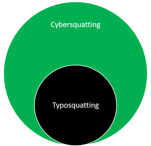 A graphic showcasing that cybersquatting is the overarching category and typosquatting is a subcategory within it.