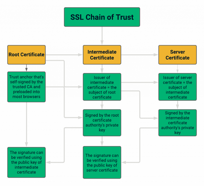 """A hierarchical chart showing how the SSL certificate chain works and forms a """"chain of trust"""""""