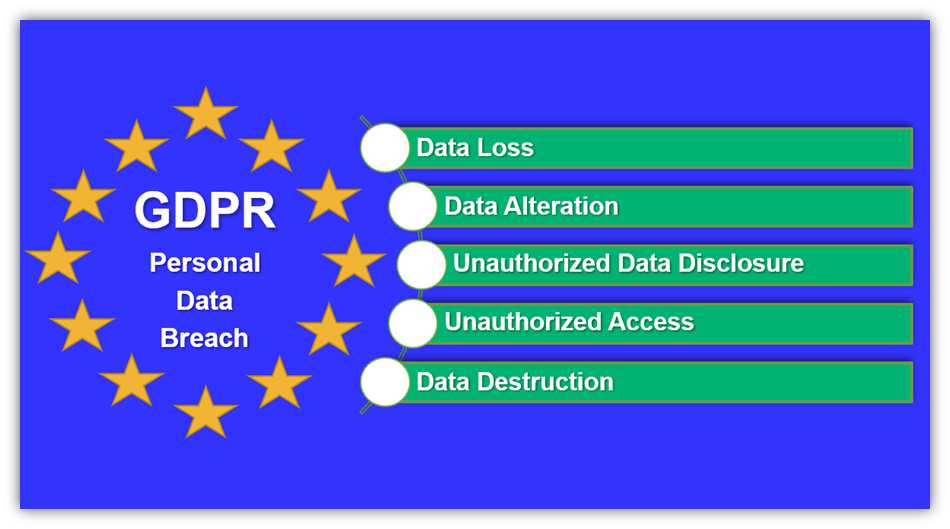 An illustration showing some of the factors that make up GDPR data breaches relating to subject matters' personal data