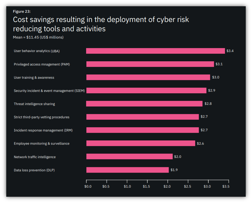 A chart by IBM (from their 2020 Cost of Insider Threats Report) that shows the cost savings that companies can achieve by implementing various cyber risk mitigation tools and activities