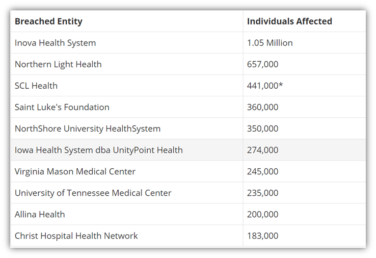 Healthcare cyber attack graphic: a list of breached entities from bankinfosecurity.com
