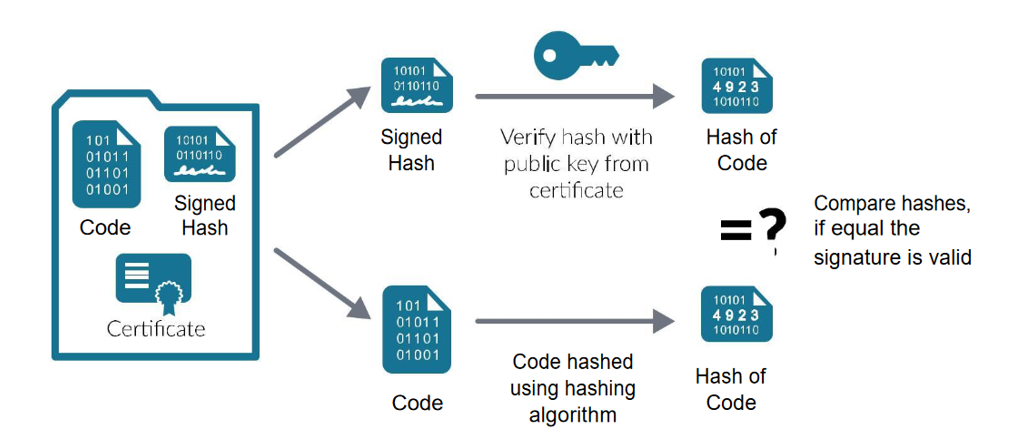 Graphic: how code signing works with either an organization or individual code signing certificate