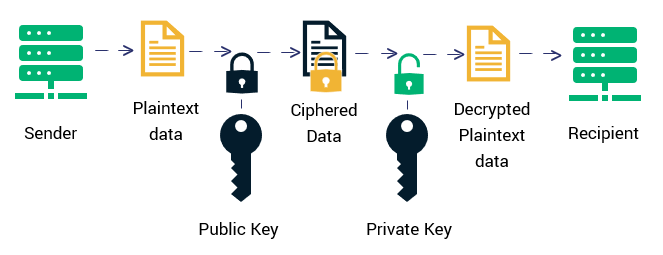 Email Encryption Mechanism