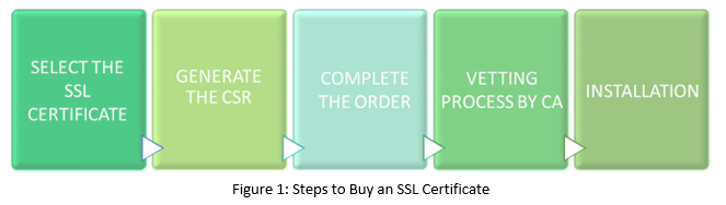 steps to buy an ssl certificate