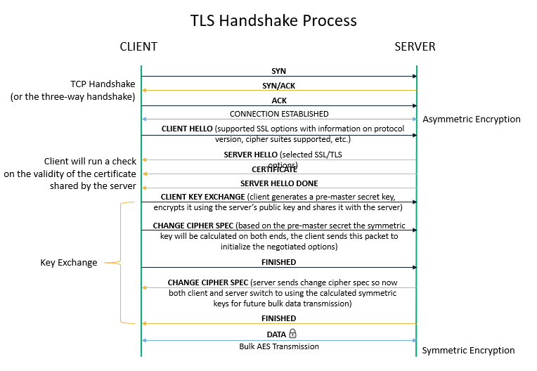 TLS Handshake Process in 128 Bit Encryption Mechanism